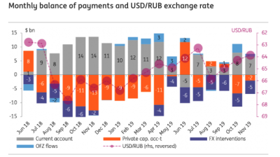 ING: Russian balance of payments support a stable ruble in the near term