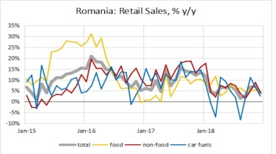 Romania's retail sales up 5.5% y/y in 2018