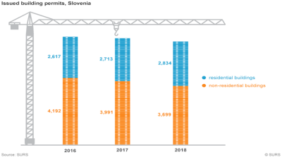 Warning signs of a downturn in Slovenia's construction sector
