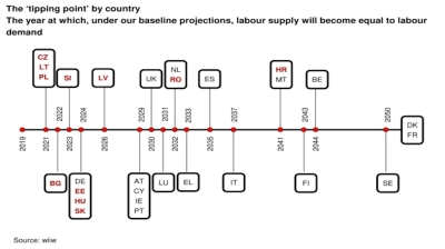 "Demographic ""tipping point"" imminent for CEE labour markets"