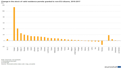 Hungary has EU's highest rate of increase in new residence permits