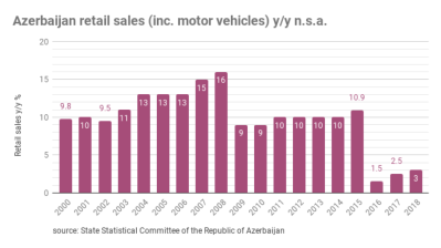 Azerbaijan's retail trade turnover up 2.6% in 2M19