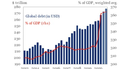 Attack of the Debt Tsunami: global debt soars to a new all-time high
