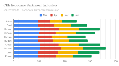 Economic sentiment in CEE picks up in June, but still deeply depressed