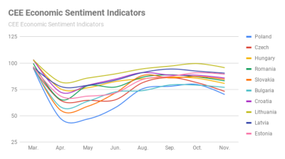 Economic sentiment in CEE falls in November as recovery momentum splutters