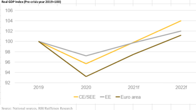 MITTELEUROPEAN INSIGHTS: Central and Southeastern Europe head for a V-shaped recovery