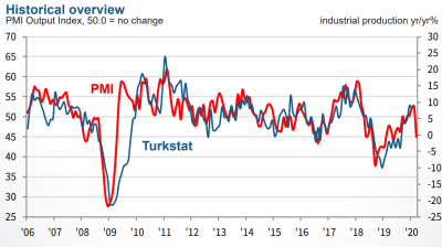 Pandemic knocked growth momentum out of Turkish manufacturing March PMI shows