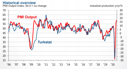 Turkish manufacturing saw sharp expansion in output and new orders July PMI data shows