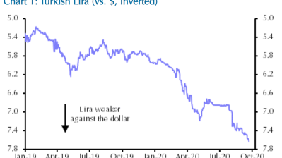 Capital forecasts 8 Turkish lira to dollar by year's end