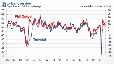 Second virus wave 'took wind out of Turkish manufacturing's sails in November latest PMI shows'
