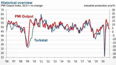 Turkey's December manufacturing PMI retreats as virus second wave hits orders and supply chains
