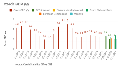 ING: Czech economy slows, and expected to slow down further