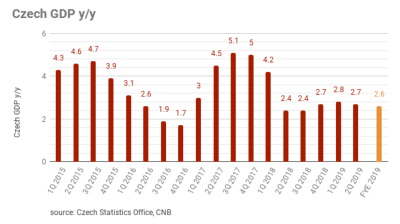 Czech GDP growth of 2.7% y/y in 2Q19 positively surprised
