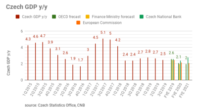 Czech economic growth slowing,  2.5% growth y/y in 3Q19