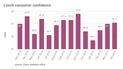 Czech household confidence down for third consecutive month, at its lowest level since 2016