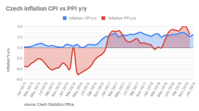 Czech inflation rate accelerated by 2.5% in January, mostly in housing prices