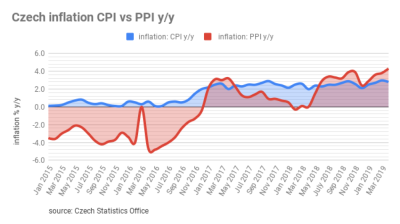 Czech inflation rate back up to nearly 3% in July