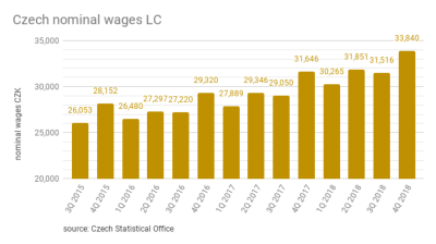 Average wage in Czech Republic increased to CZK33,840 in 4Q18
