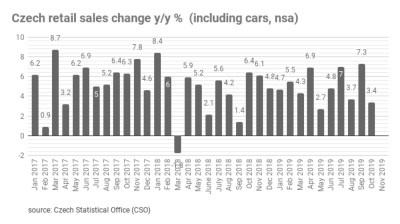Czech retail sales slows down to 3.4% growth y/y in October
