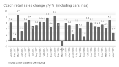 Czech retail sales in May recorded the slowest growth in past 2 years