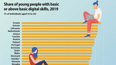 Young Croatians top EU for digital skills
