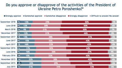 IRI poll finds Ukraine's presidential race remains wide open as all the candidates are unpopular