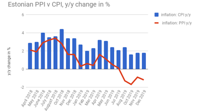 Estonian PPI deflation deepens in December