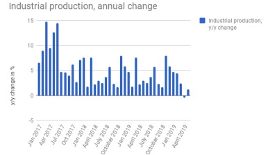 Estonian industrial production returns to growth in May