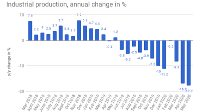Estonia's industrial production remains depressed by COVID-19 in May