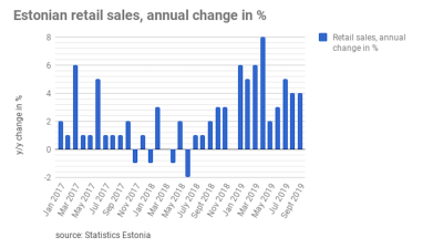 Estonian retail sales maintain growth tempo in September