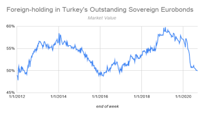 Foreign investors' share in Turkey's sovereign eurobonds falls south of 50%