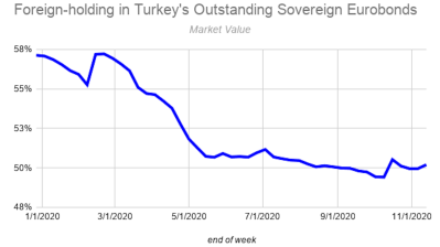 Turkey's 10-year eurobond in market with final cost expectation of 6.10%