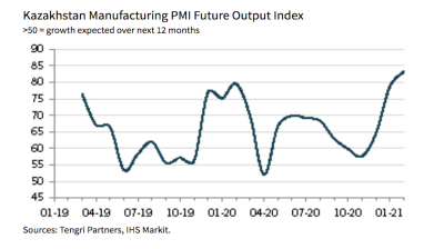 Kazakh manufacturing PMI shows continued deterioration in operating conditions in February