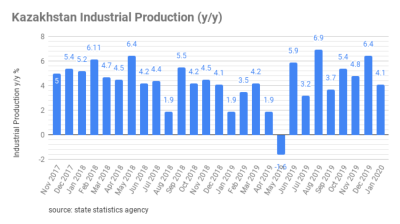Kazakh industrial output up by 4.1% y/y in January