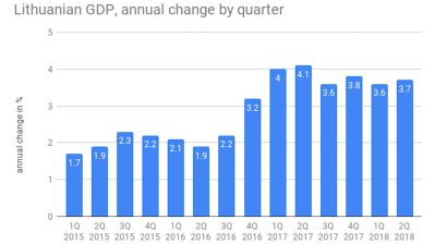 Lithuanian GDP growth accelerates to 3.7% in second quarter