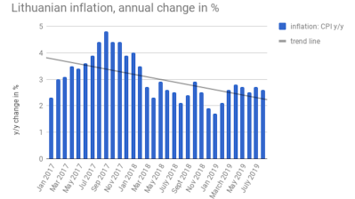Lithuanian inflation eases to 2.6% y/y in August