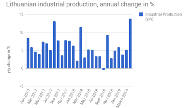 Lithuanian industrial production more than doubles y/y growth rate in April