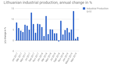 Lithuanian industrial production growth picks up slightly in June