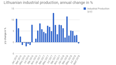 Lithuanian industrial production ends two-year growth series in September