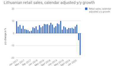 COVID-19 lockdown results in collapse of Lithuanian retail sales in April
