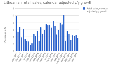 Lithuanian retail sales ease growth rate to 3.7% y/y in December