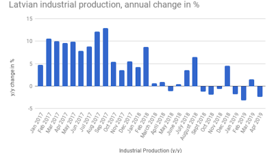 Latvian industrial production falls in April