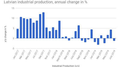 Latvian industrial production contracts in July