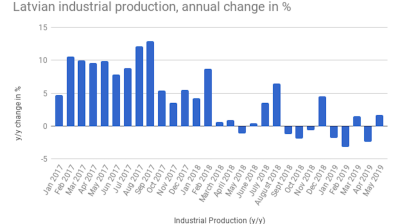 Latvian industrial production returns to growth in May