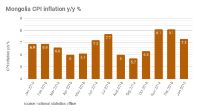 Mongolia's consumer price inflation up by 7.3% y/y in January