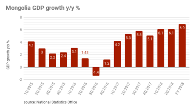 Mongolia's GDP growth at 6.9% in 2018, official data shows