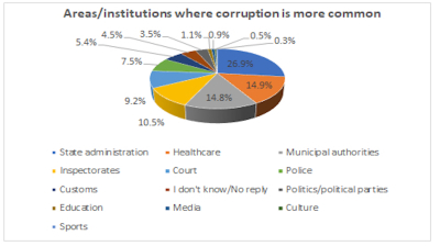 Montenegrins say state administration is most corrupt institution