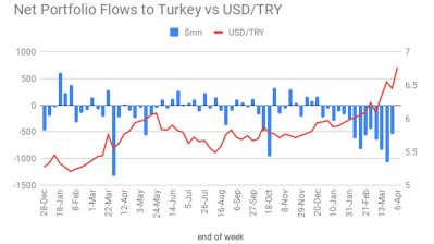 "TURKEY INSIGHT: Central bank shows ""unprecedented speed"" in bond buying as foreigners' share of domestic government paper falls below 7%"