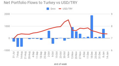 BEYOND THE BOSPORUS: Let's tentatively pencil in a date for Turkey's hot money outflow