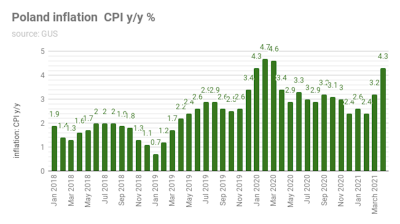 Poland's CPI surges 4.3% y/y in April
